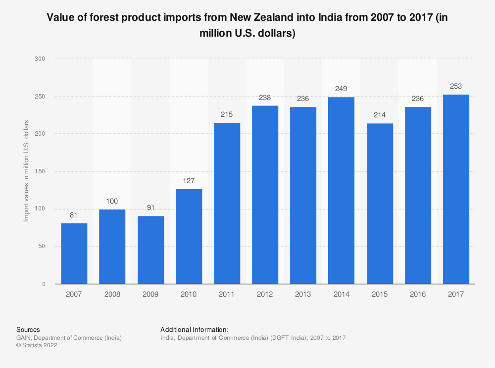 Statistic: Value of forest product imports from New Zealand into India from 2007 to 2017 (in million U.S. dollars) | Statista