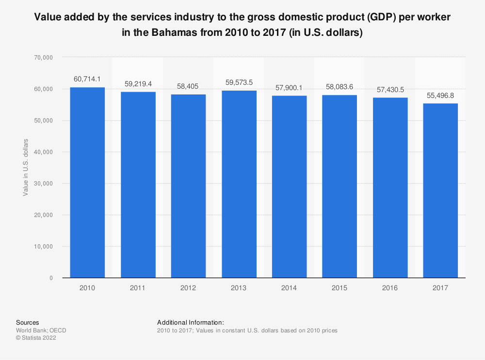 Statistic: Value added by the services industry to the gross domestic product (GDP) per worker in the Bahamas from 2010 to 2017 (in U.S. dollars) | Statista
