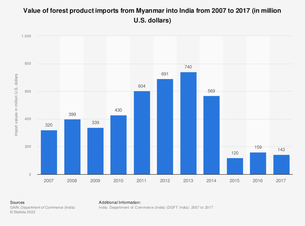 Statistic: Value of forest product imports from Myanmar into India from 2007 to 2017 (in million U.S. dollars) | Statista