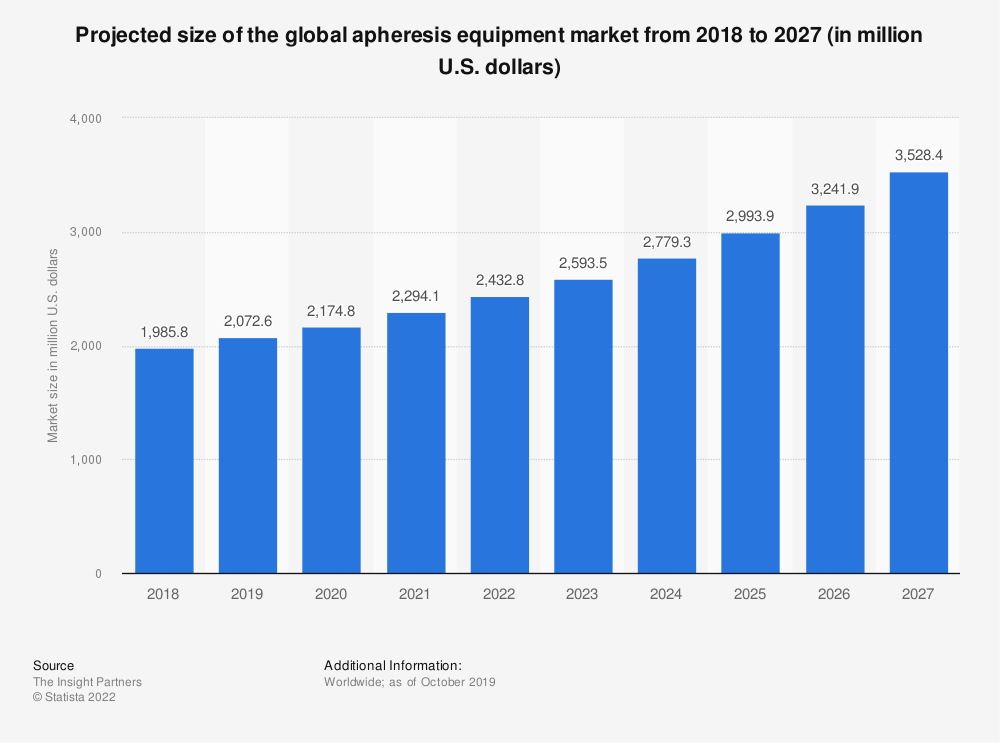 Statistic: Projected size of the global apheresis equipment market from 2018 to 2027 (in million U.S. dollars) | Statista