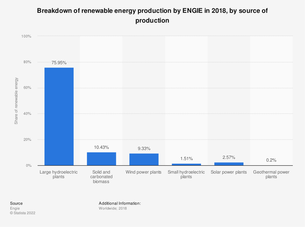 Statistic: Breakdown of renewable energy production by ENGIE in 2018, by source of production | Statista