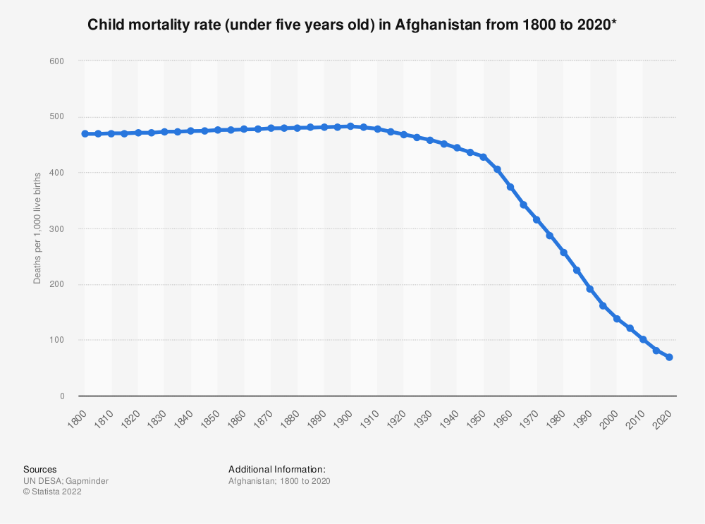 Statistic: Child mortality rate (under five years old) in Afghanistan from 1800 to 2020* | Statista