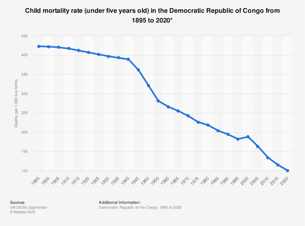 Statistic: Child mortality rate (under five years old) in the Democratic Republic of Congo from 1895 to 2020* | Statista