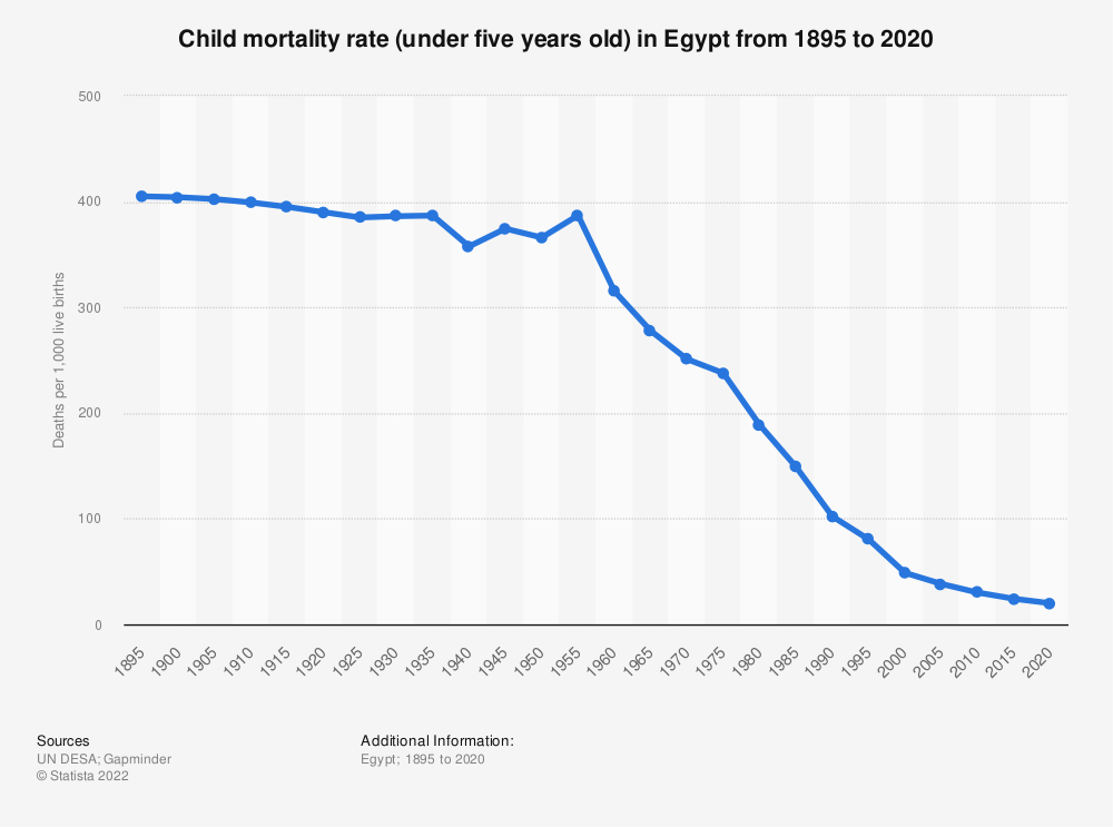 Statistic: Child mortality rate (under five years old) in Egypt from 1895 to 2020   Statista