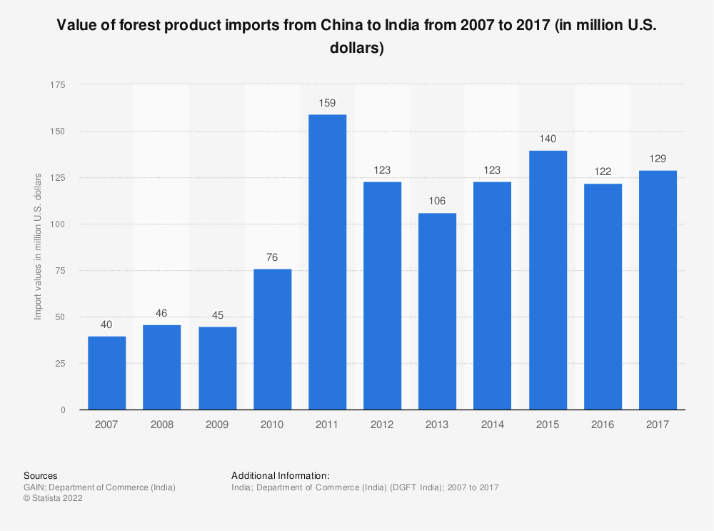 Statistic: Value of forest product imports from China to India from 2007 to 2017 (in million U.S. dollars)   Statista