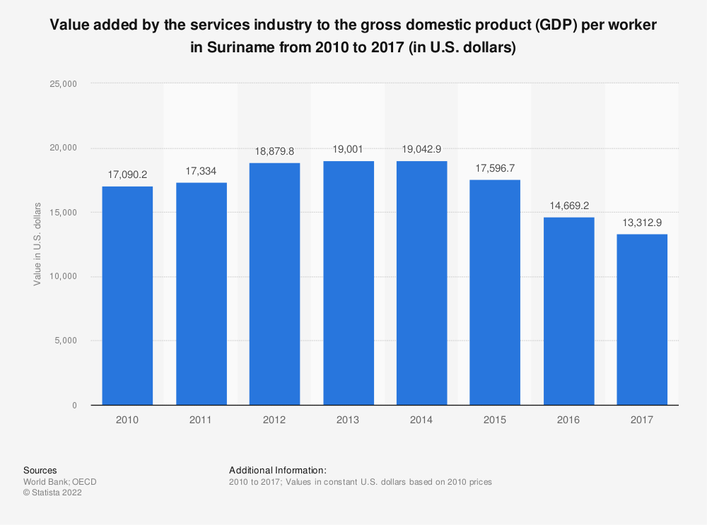 Statistic: Value added by the services industry to the gross domestic product (GDP) per worker in Suriname from 2010 to 2017 (in U.S. dollars) | Statista