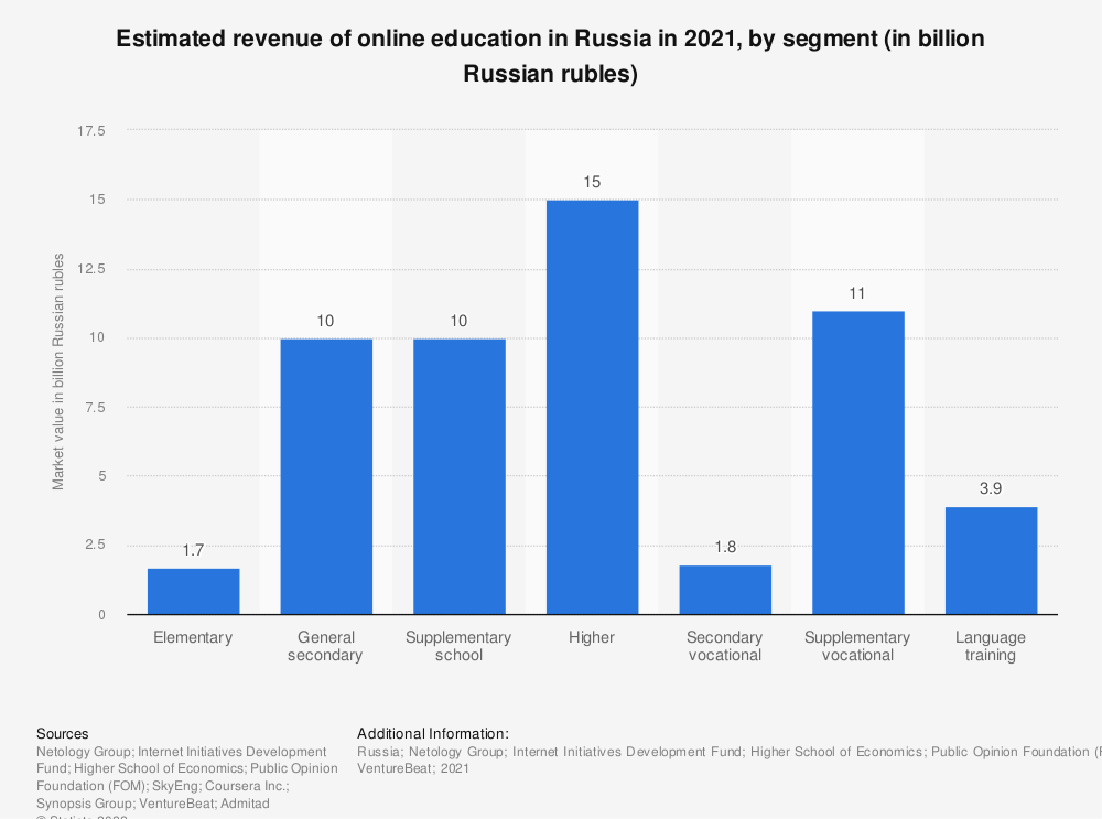 Statistic: Market volume of online education in Russia in 2016 with a forecast until 2021, by education level (in billion Russian rubles) | Statista