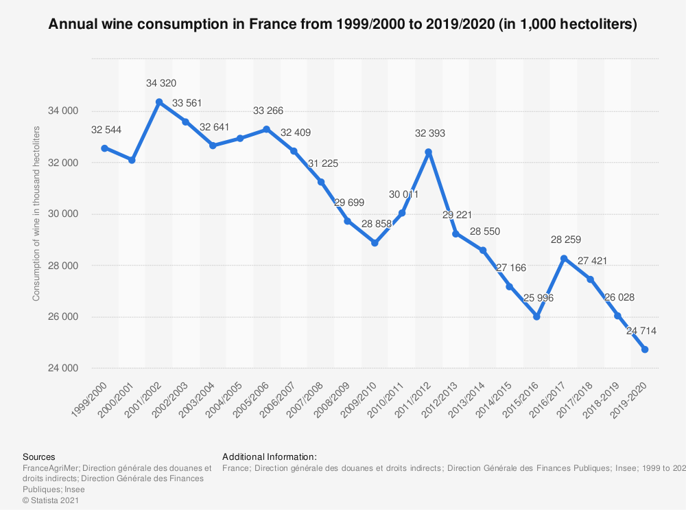 Statistic: Annual wine consumption in France from 1999/2000 to 2017/2018 (in 1,000 hectoliters)  | Statista