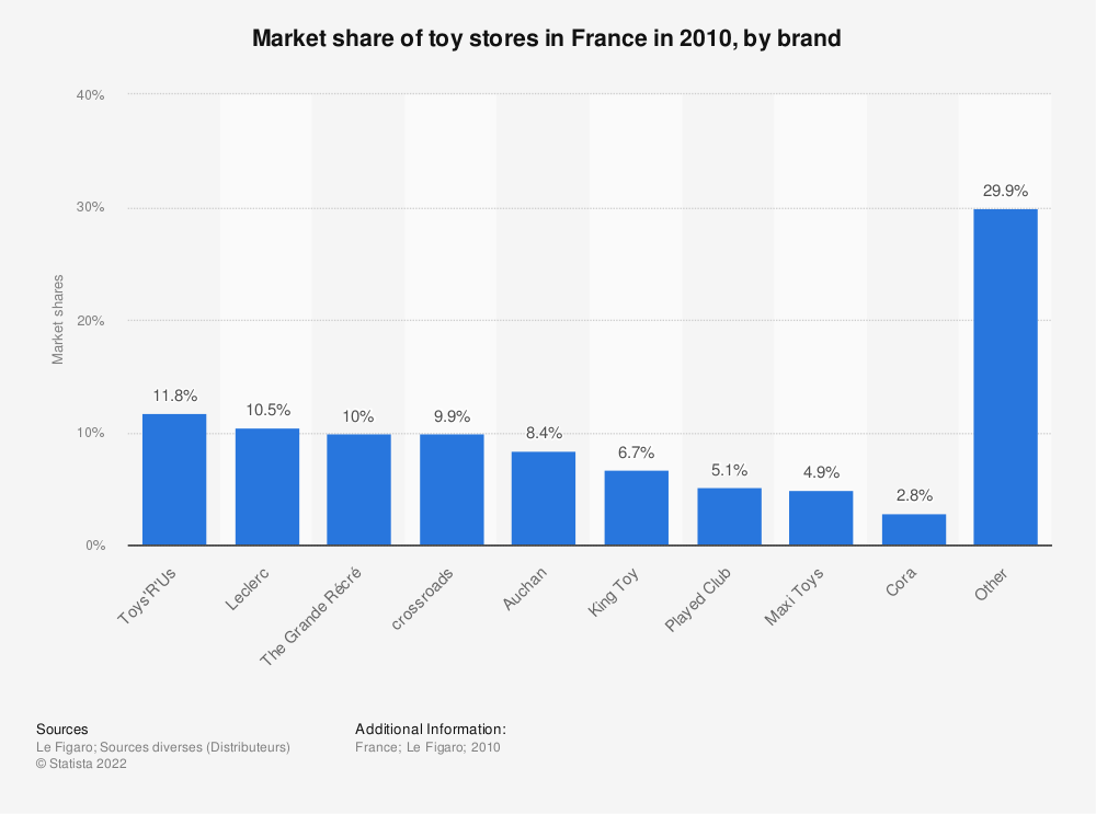 Statistic: Market share of toy stores in France in 2010, by brand | Statista