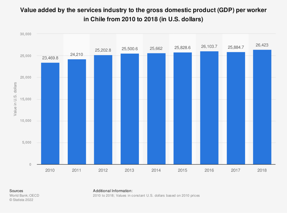 Statistic: Value added by the services industry to the gross domestic product (GDP) per worker in Chile from 2010 to 2018 (in U.S. dollars) | Statista