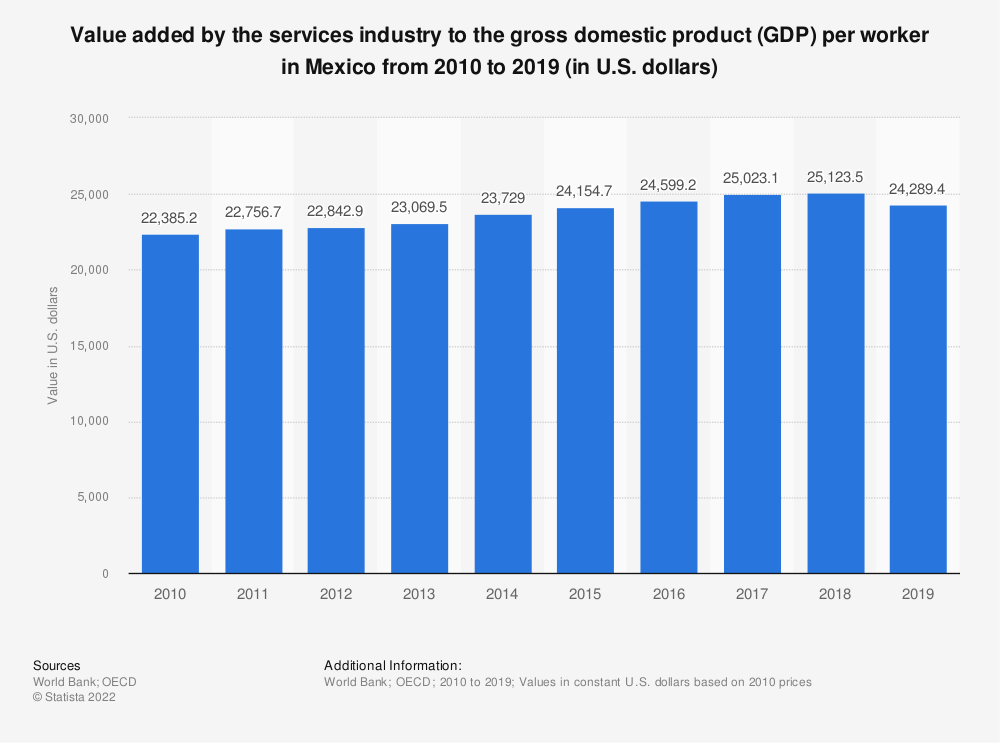 Statistic: Value added by the services industry to the gross domestic product (GDP) per worker in Mexico from 2010 to 2018 (in U.S. dollars) | Statista