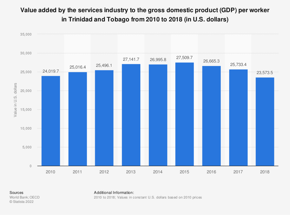 Statistic: Value added by the services industry to the gross domestic product (GDP) per worker in Trinidad and Tobago from 2010 to 2018 (in U.S. dollars) | Statista