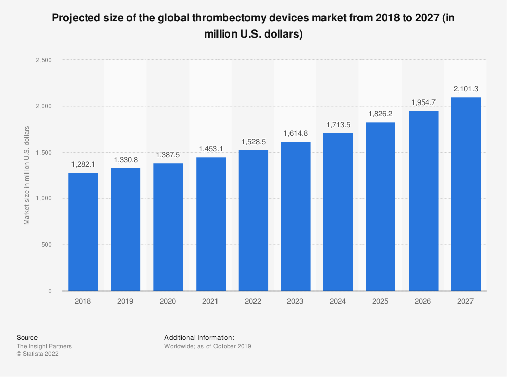 Statistic: Projected size of the global thrombectomy devices market from 2018 to 2027 (in million U.S. dollars) | Statista