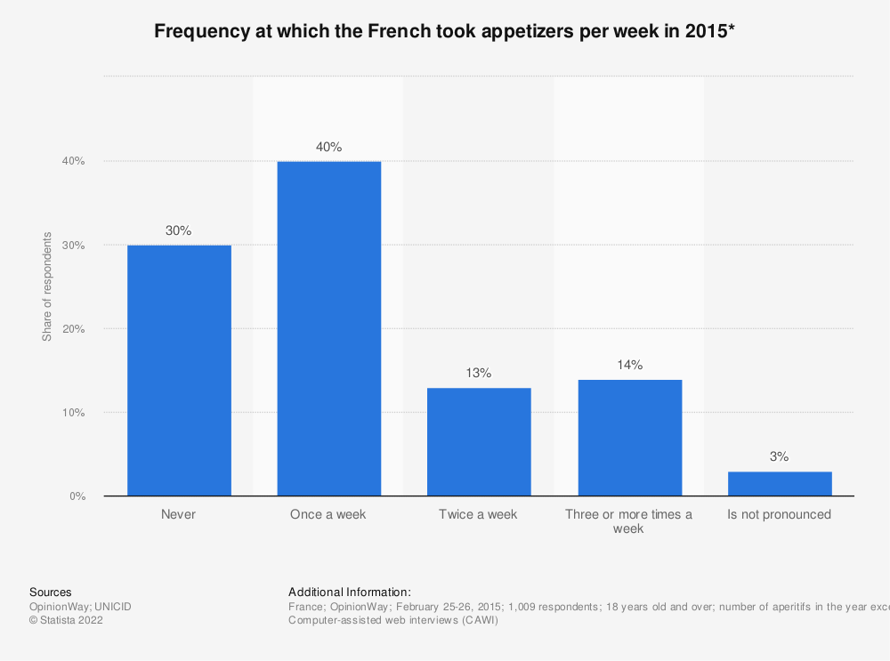 Statistic: Frequency at which the French took appetizers per week in 2015*    Statista