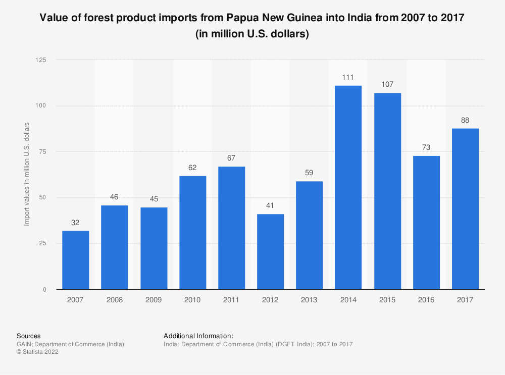 Statistic: Value of forest product imports from Papua New Guinea into India from 2007 to 2017 (in million U.S. dollars)   Statista