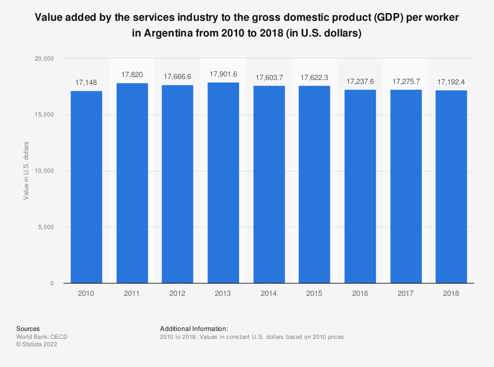 Statistic: Value added by the services industry to the gross domestic product (GDP) per worker in Argentina from 2010 to 2018 (in U.S. dollars) | Statista