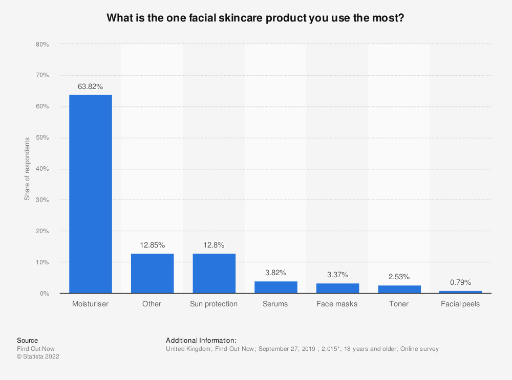 Statistic: What is the one facial skincare product you use the most?   Statista