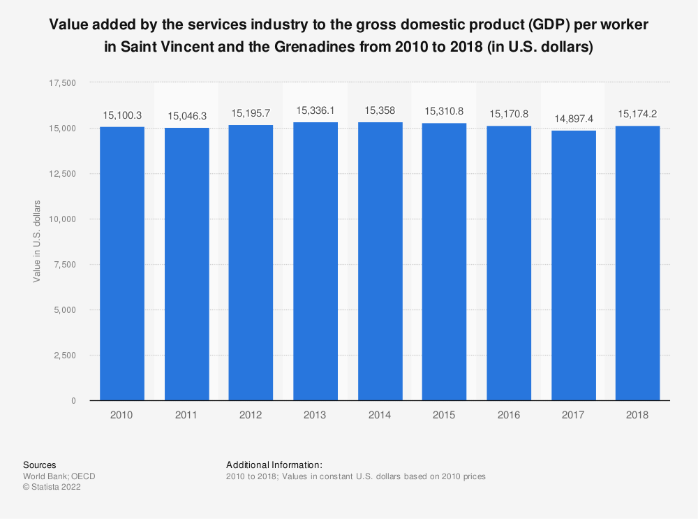 Statistic: Value added by the services industry to the gross domestic product (GDP) per worker in Saint Vincent and the Grenadines from 2010 to 2018 (in U.S. dollars) | Statista