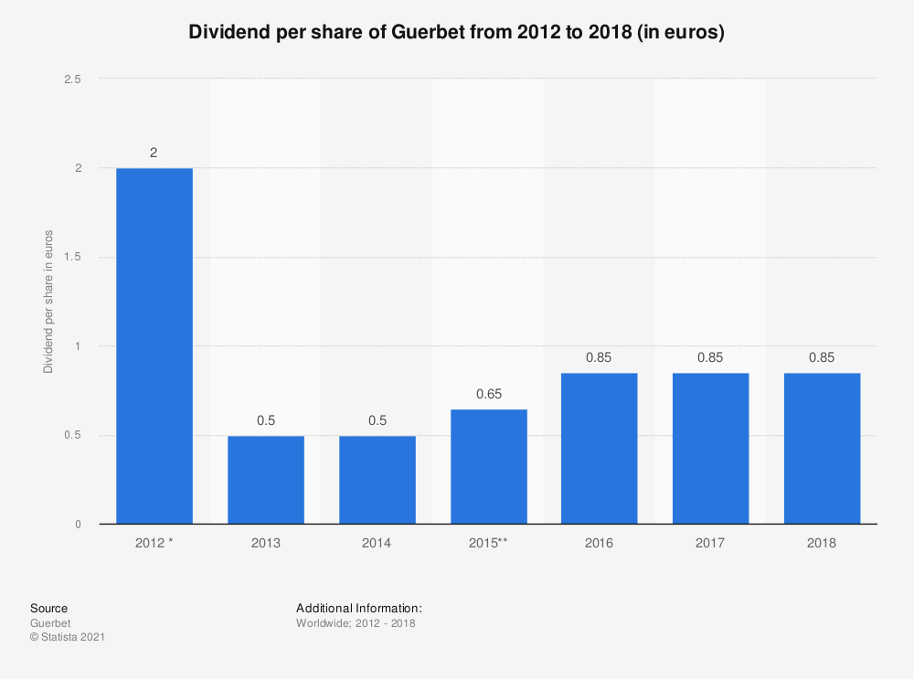 Statistic: Dividend per share of Guerbet from 2012 to 2018 (in euros) | Statista