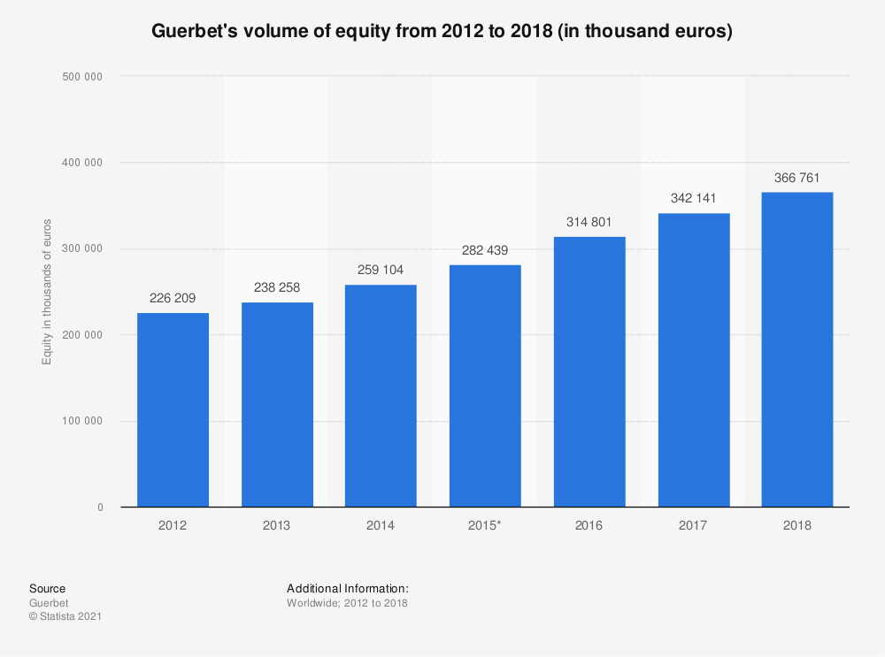 Statistic: Guerbet's volume of equity from 2012 to 2018 (in thousand euros) | Statista