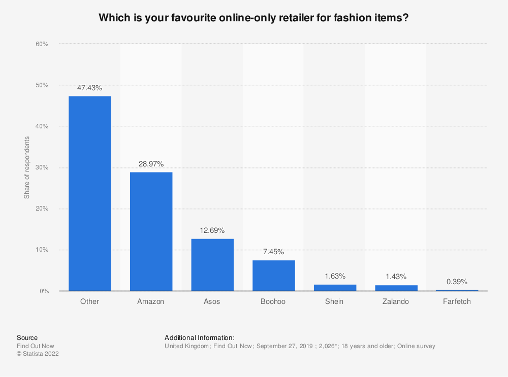 Statistic: Which is your favourite online-only retailer for fashion items? | Statista