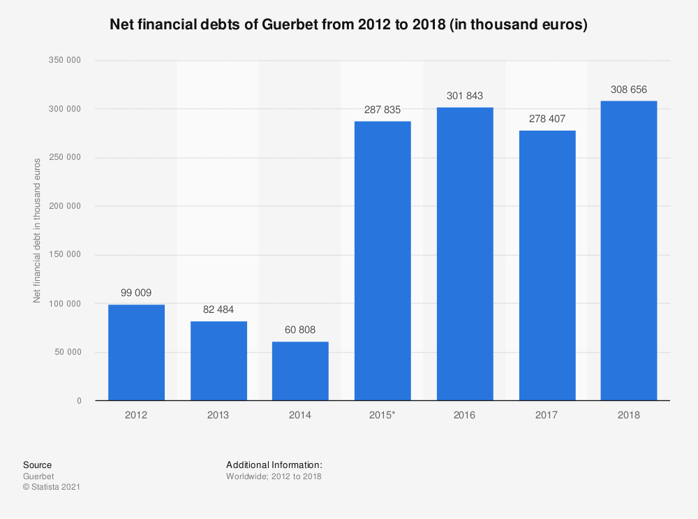 Statistic: Net financial debts of Guerbet from 2012 to 2018 (in thousand euros) | Statista
