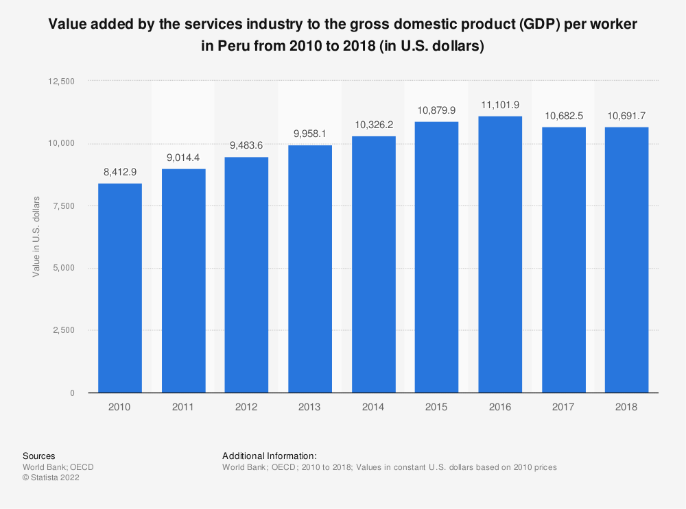Statistic: Value added by the services industry to the gross domestic product (GDP) per worker in Peru from 2010 to 2018 (in U.S. dollars) | Statista