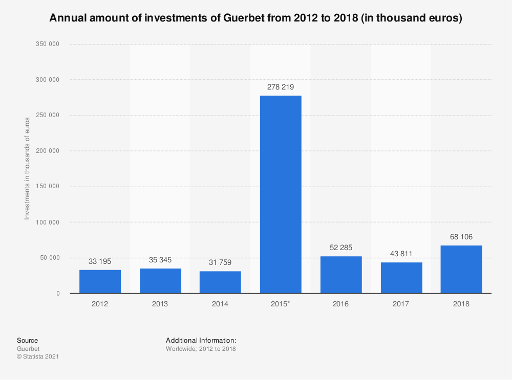 Statistic: Annual amount of investments of Guerbet from 2012 to 2018 (in thousand euros) | Statista