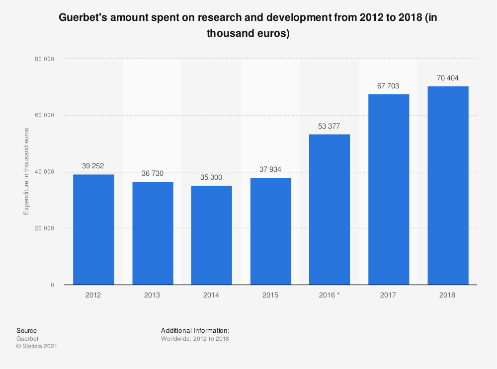 Statistic: Guerbet's amount spent on research and development from 2012 to 2018 (in thousand euros) | Statista