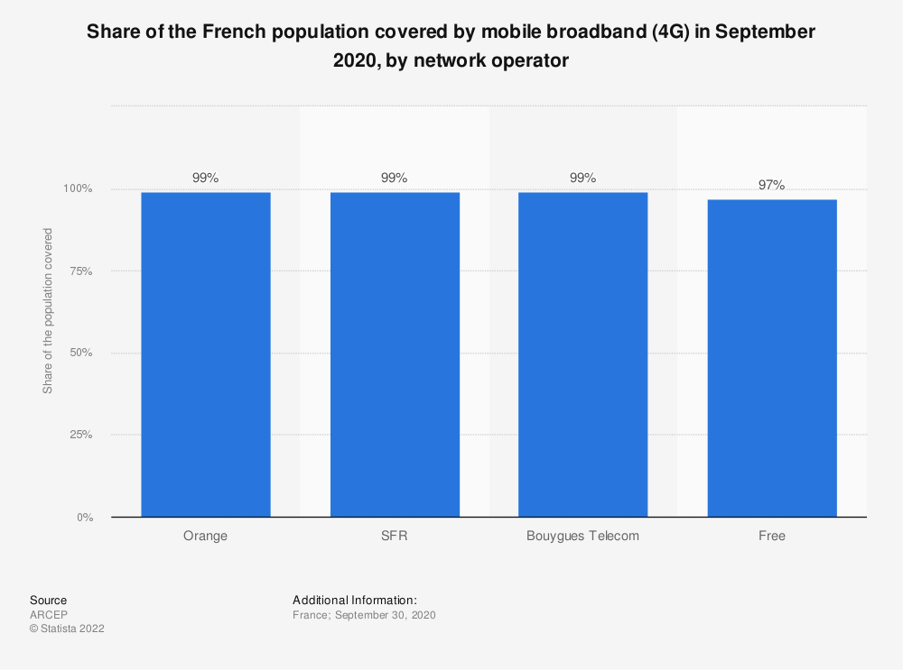 Statistic: Share of the French population covered by mobile broadband (4G) in May 2019, by network operator | Statista