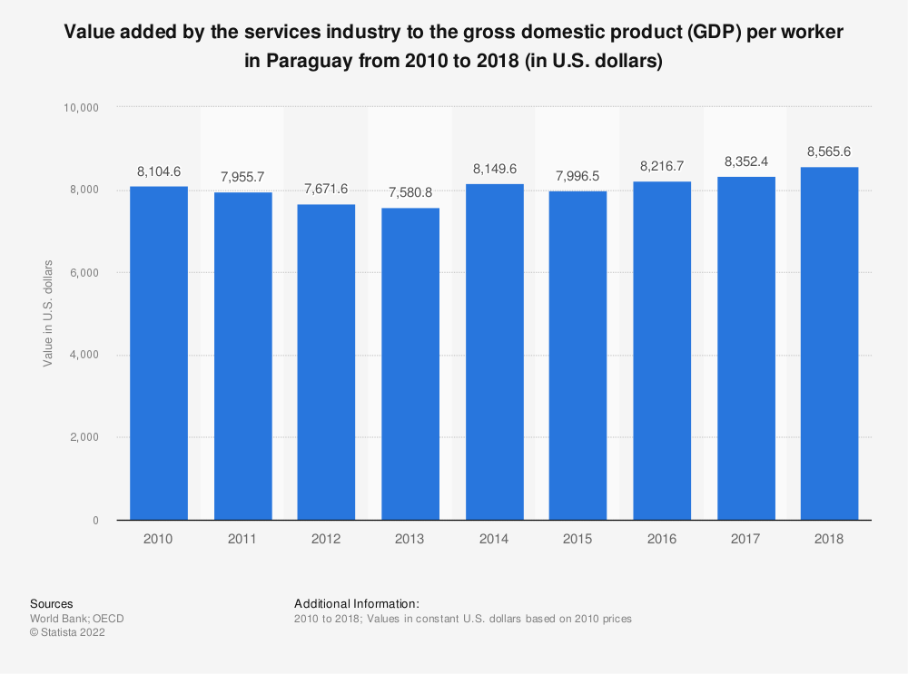 Statistic: Value added by the services industry to the gross domestic product (GDP) per worker in Paraguay from 2010 to 2018 (in U.S. dollars) | Statista