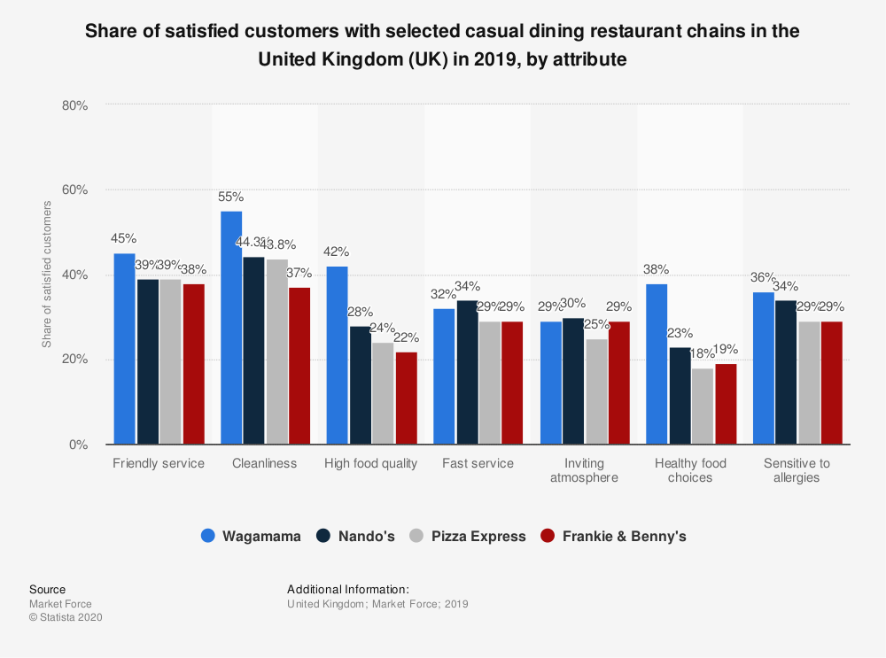 Statistic: Share of satisfied customers with selected casual dining restaurant chains in the United Kingdom (UK) in 2019, by attribute | Statista