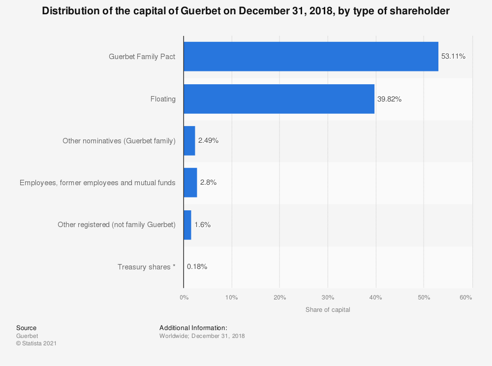 Statistic: Distribution of the capital of Guerbet on December 31, 2018, by type of shareholder   Statista