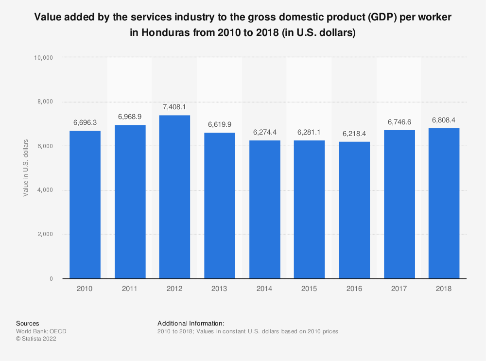 Statistic: Value added by the services industry to the gross domestic product (GDP) per worker in Honduras from 2010 to 2018 (in U.S. dollars) | Statista