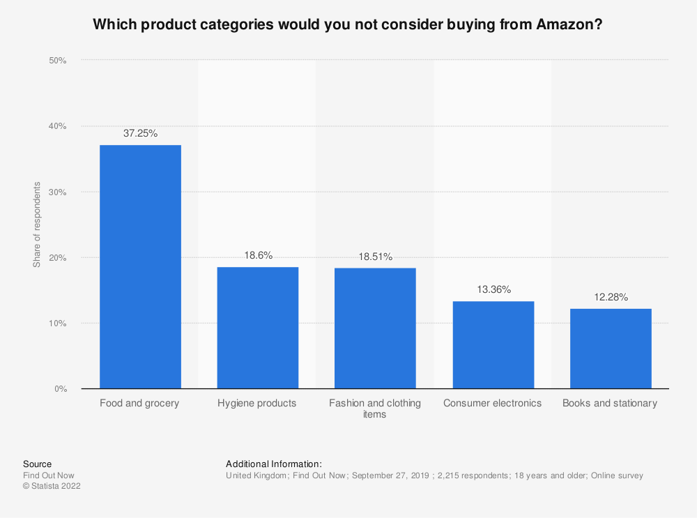 Statistic: Which product categories would you not consider buying from Amazon? | Statista