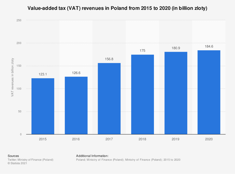Statistic: Value-added tax (VAT) revenues in Poland from 2015 to 2018 (in billion zloty) | Statista