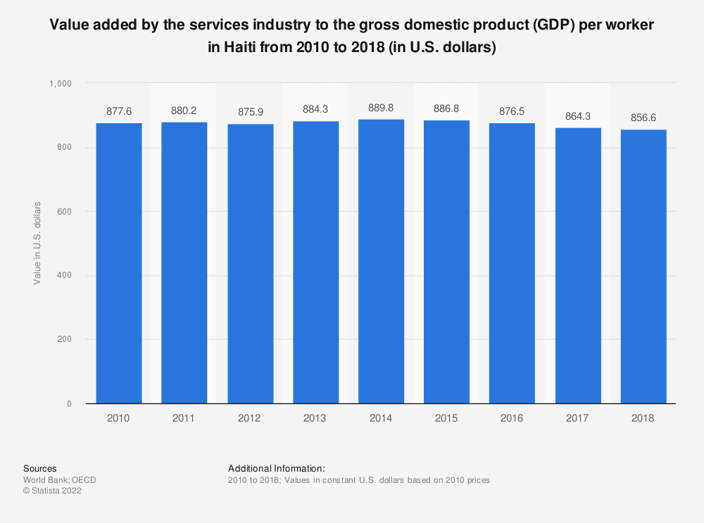 Statistic: Value added by the services industry to the gross domestic product (GDP) per worker in Haiti from 2010 to 2018 (in U.S. dollars) | Statista