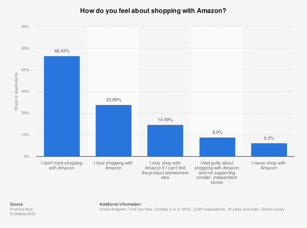 Statistic: How do you feel about shopping with Amazon? | Statista