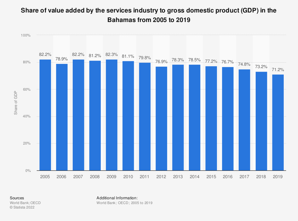 Statistic: Share of value added by the services industry to gross domestic product (GDP) in the Bahamas from 2005 to 2017 | Statista