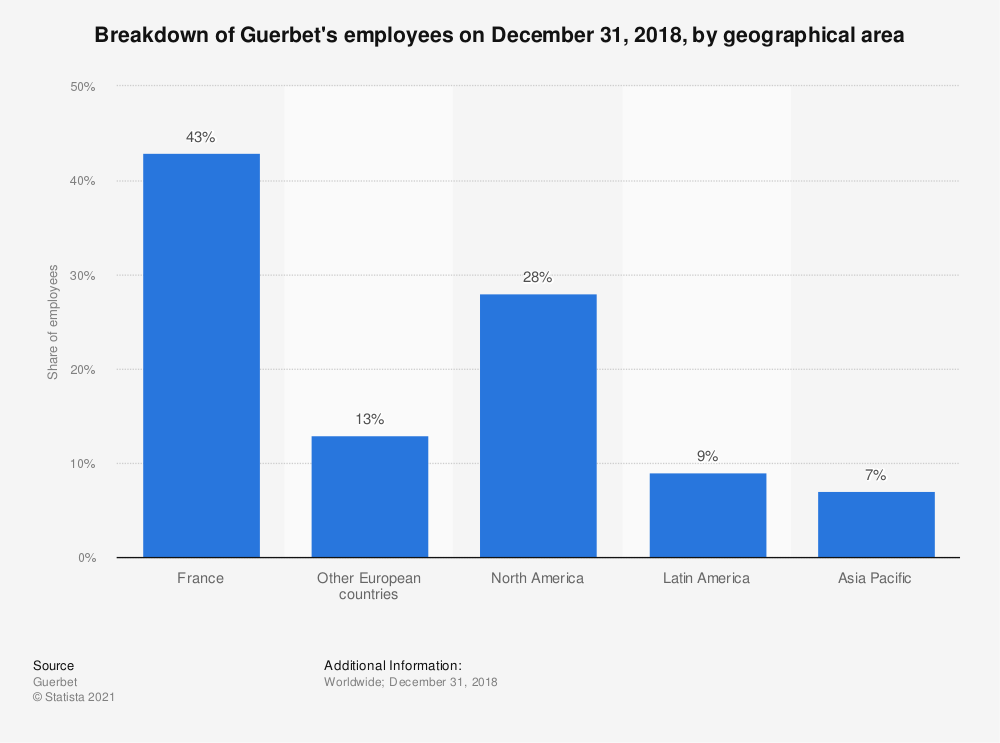 Statistic: Breakdown of Guerbet's employees on December 31, 2018, by geographical area | Statista