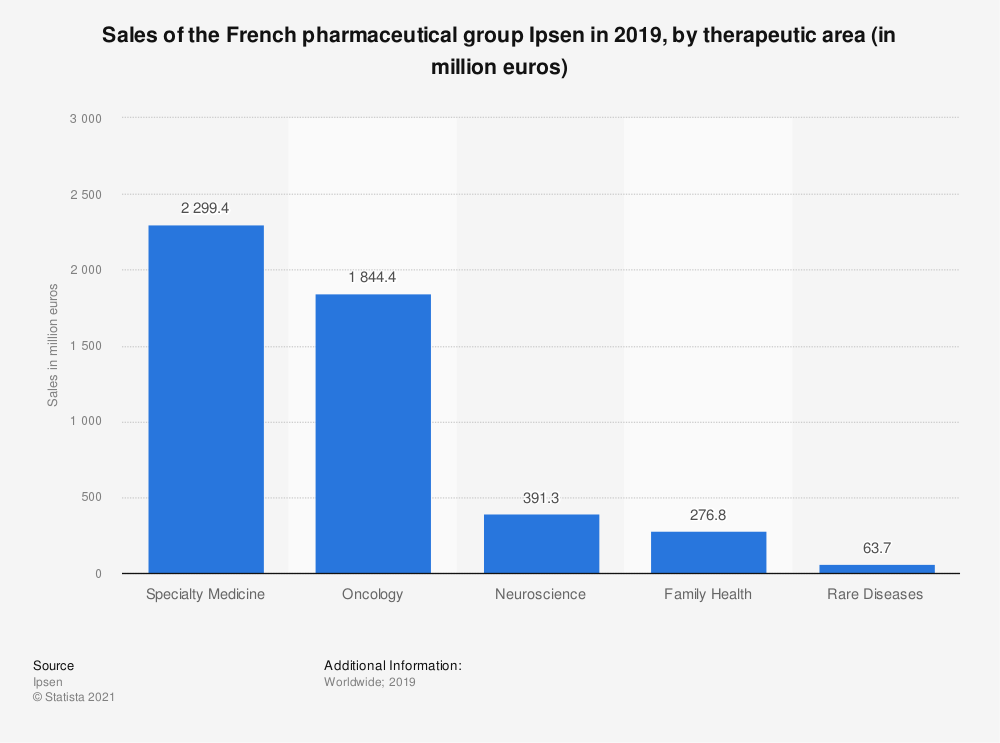 Statistic: Sales of the French pharmaceutical group Ipsen in 2019, by therapeutic area (in million euros) | Statista