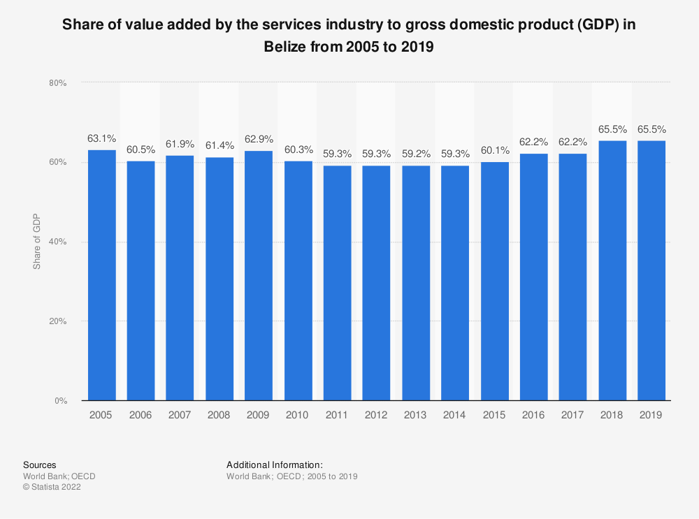 Statistic: Share of value added by the services industry to gross domestic product (GDP) in Belize from 2005 to 2019   Statista