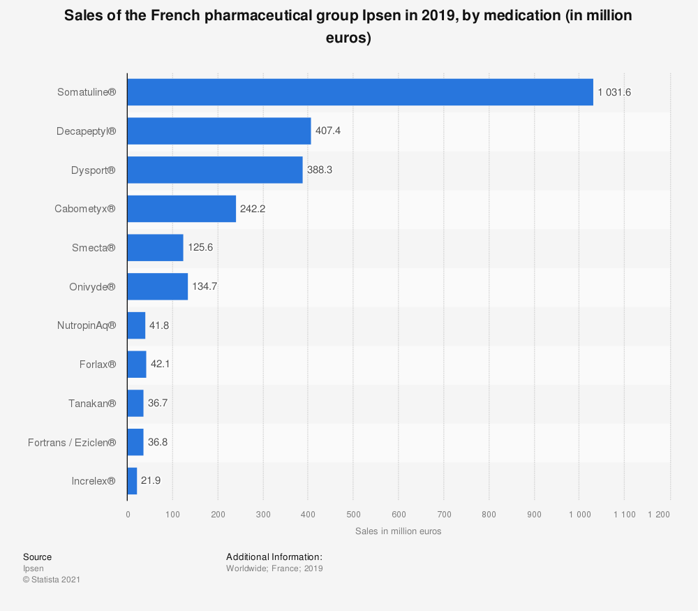Statistic: Sales of the French pharmaceutical group Ipsen in 2019, by medication (in million euros) | Statista