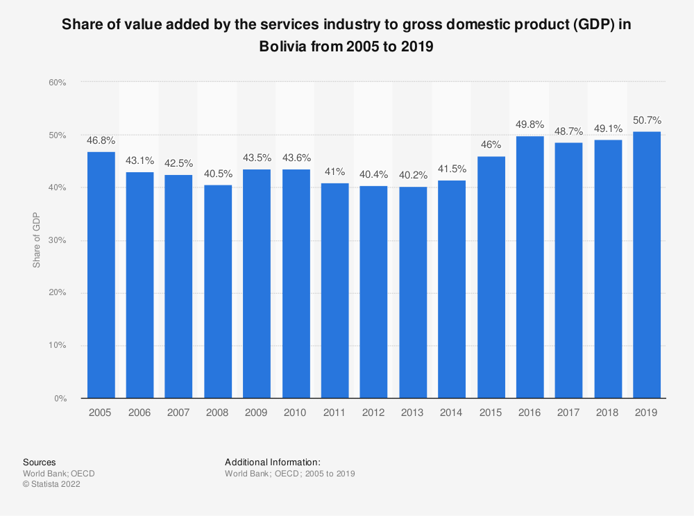 Statistic: Share of value added by the services industry to gross domestic product (GDP) in Bolivia from 2005 to 2018 | Statista