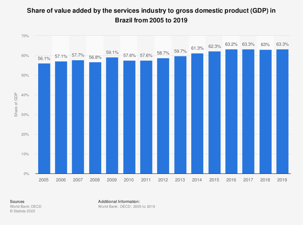 Statistic: Share of value added by the services industry to gross domestic product (GDP) in Brazil from 2005 to 2018 | Statista