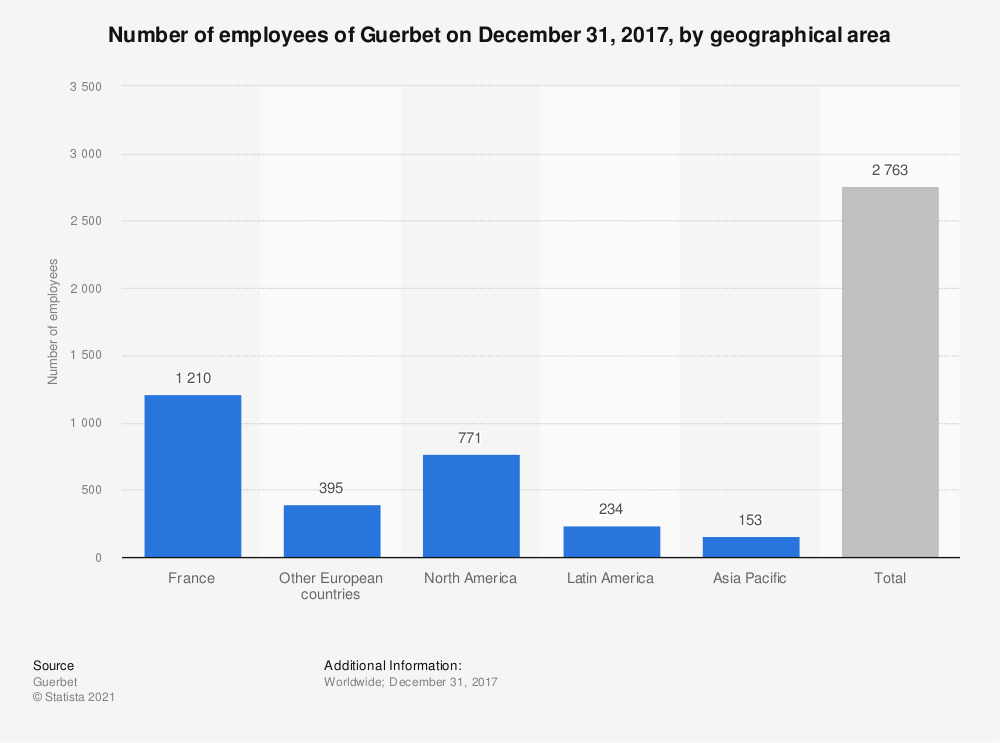 Statistic: Number of employees of Guerbet on December 31, 2017, by geographical area   Statista
