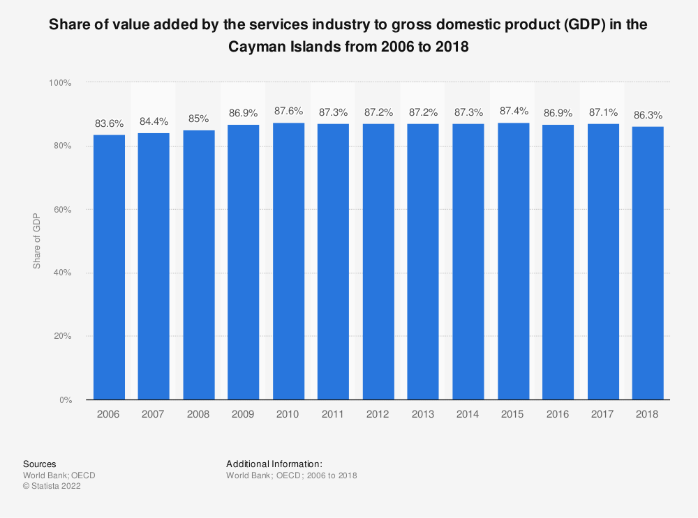 Statistic: Share of value added by the services industry to gross domestic product (GDP) in the Cayman Islands from 2006 to 2018   Statista