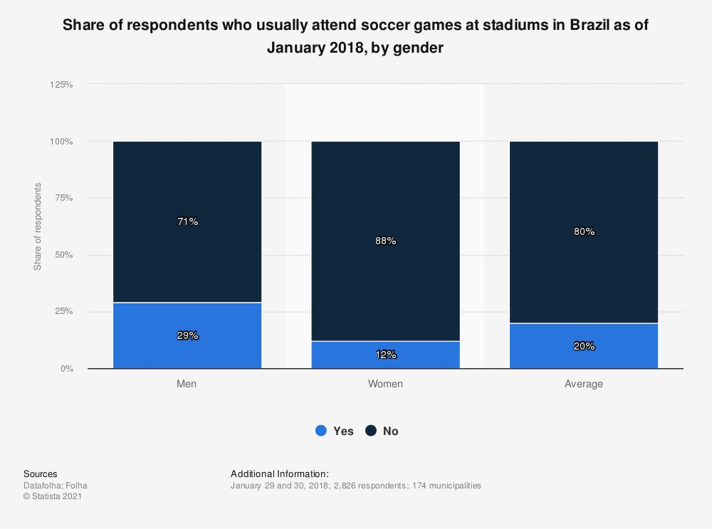 Statistic: Share of respondents who usually attend soccer games at stadiums in Brazil as of January 2018, by gender | Statista