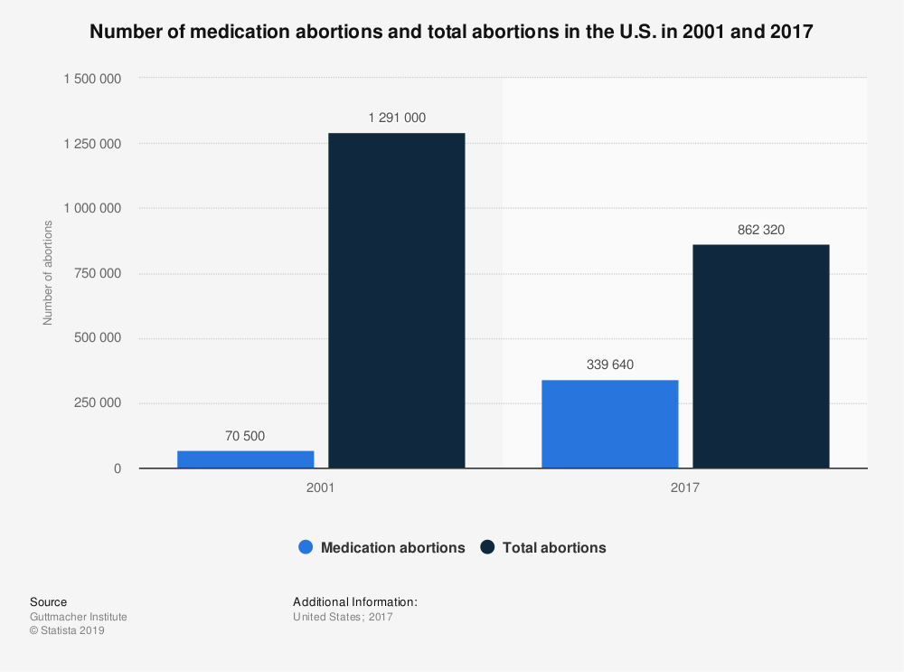 Statistic: Number of medication abortions and total abortions in the U.S. in 2001 and 2017 | Statista