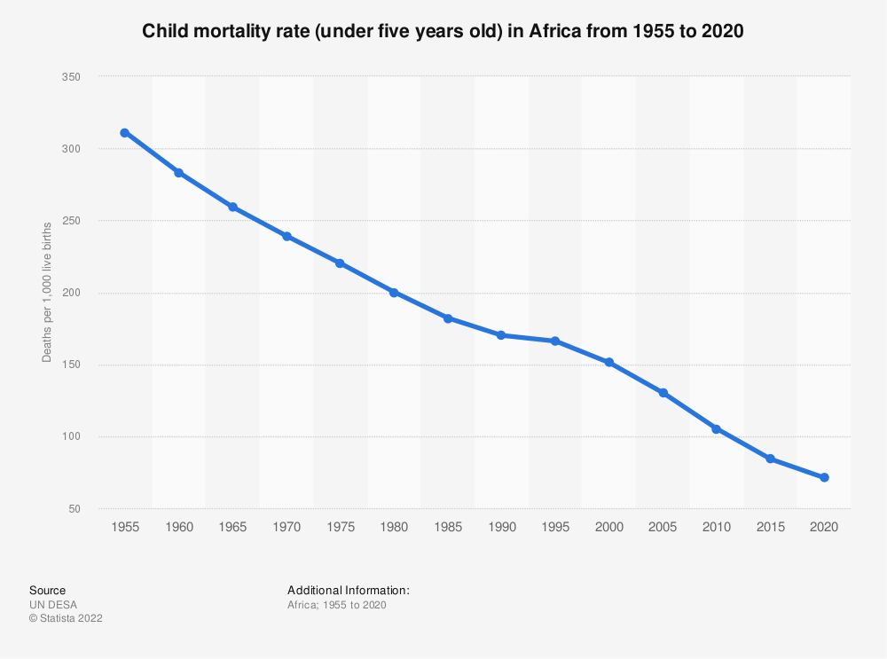 Statistic: Child mortality rate (under five years old) in Africa from 1955 to 2020   Statista
